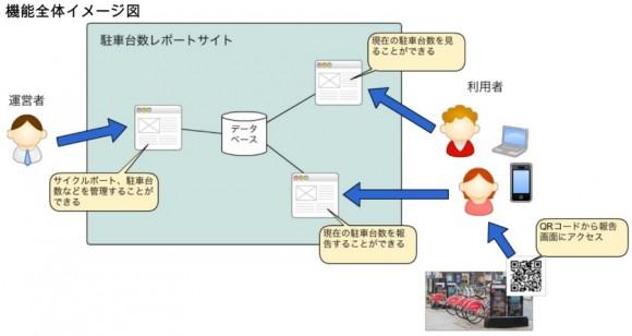 高チャリ情報共有サイト機能イメージ