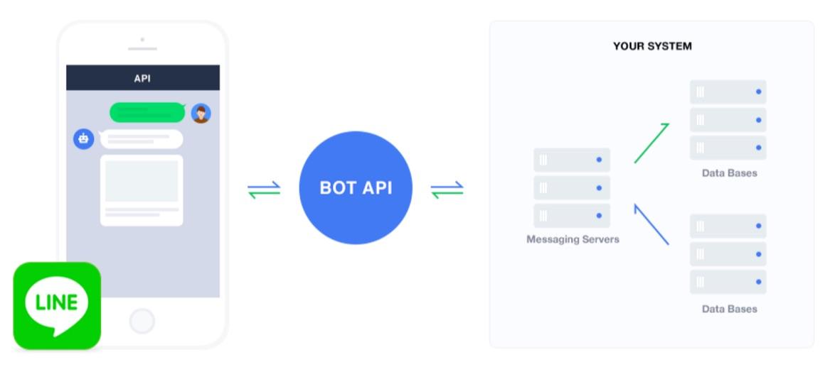 LINE BOT API