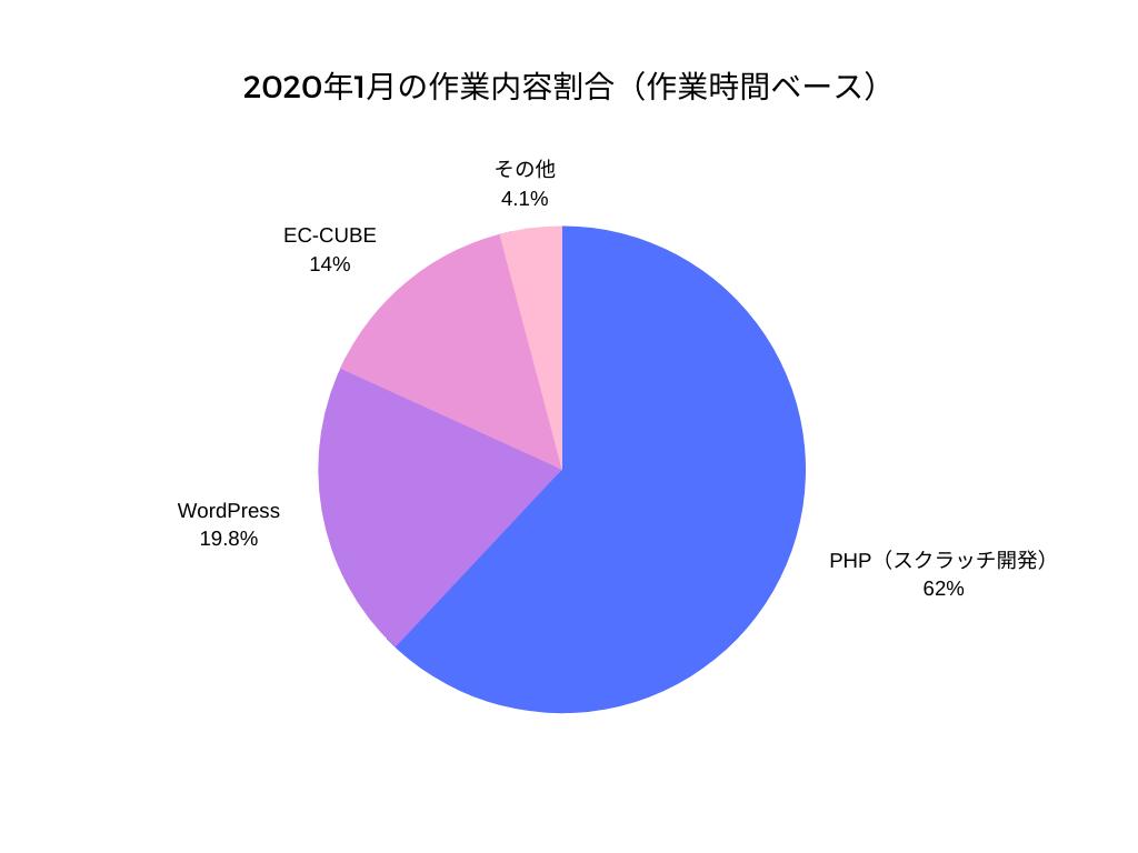 2020年1月の作業内容割合