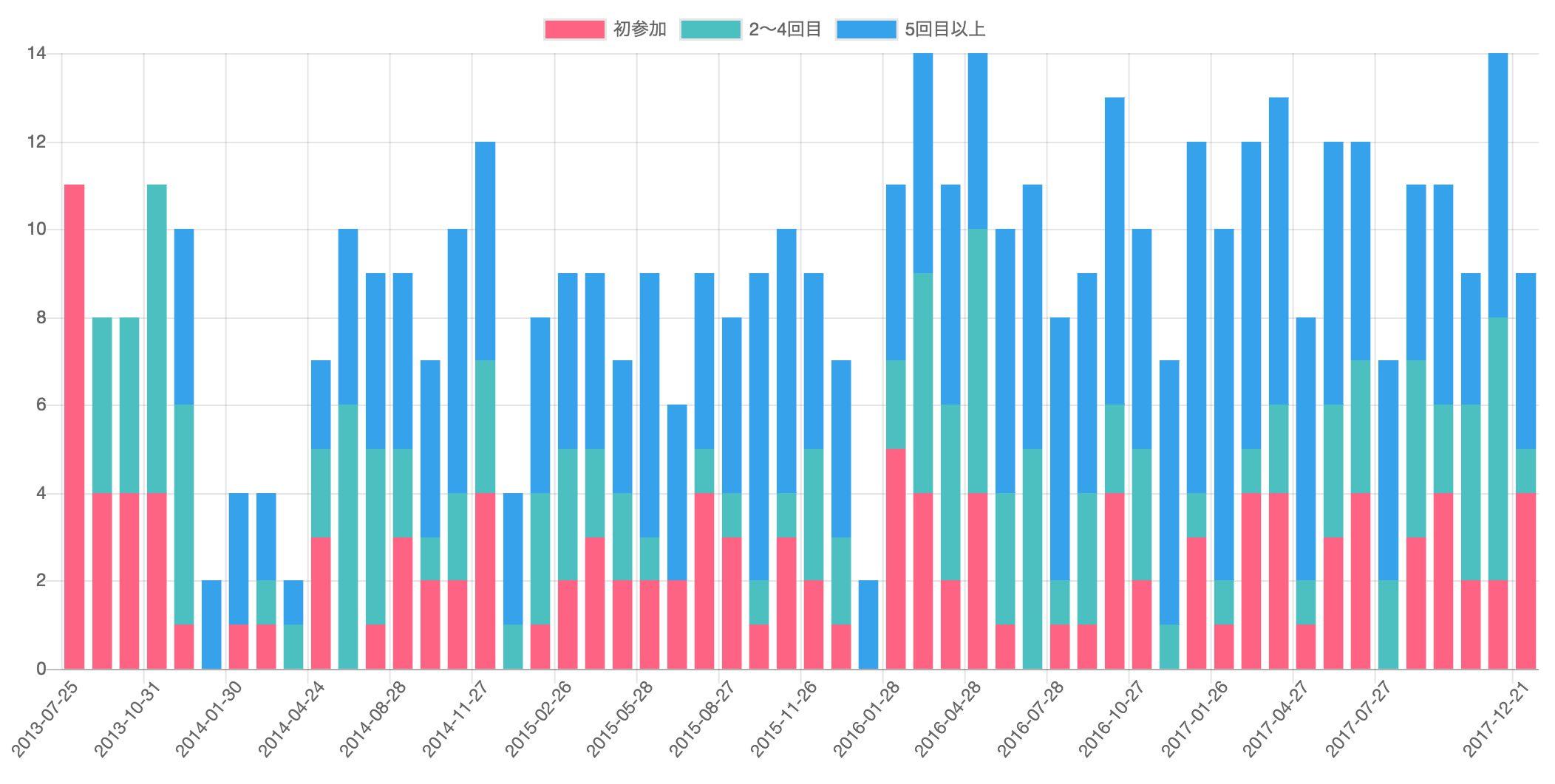 参加回数別の参加者数推移グラフ