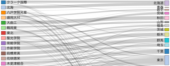 2016年夏の甲子園出場校登録メンバー都道府県分布グラフ